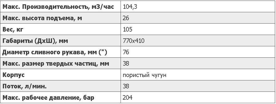 Основные характеристики насосаS3CSLHydra-Tech на www.gidrotec.com.ua