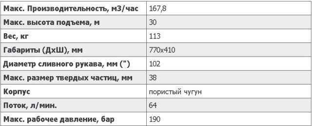 Характеристики шламовой помпыS4CSLHydra-Tech. www.gidrotec.com.ua