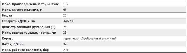 Основные характеристики помпы для нефтиS3SCR Hydra Tech: www.gidrotec.com.ua