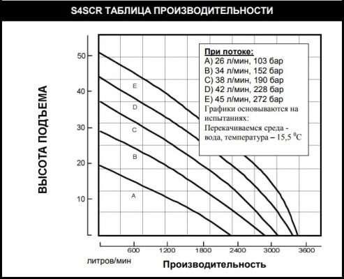 Погружная шнековая помпа (насос) S4SСR для перекачки нефтешлама, латекса, нефти и густых, вязких жидкостей.
