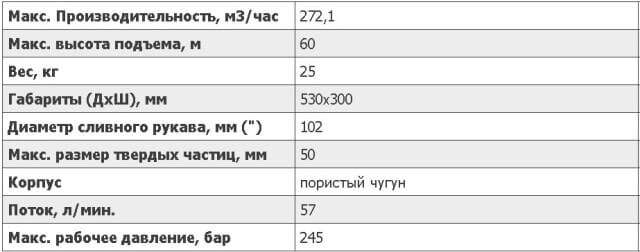 Характеристикипомпы для нефтешламаHydra-teсh S4SСR на www.gidrotec.com.ua