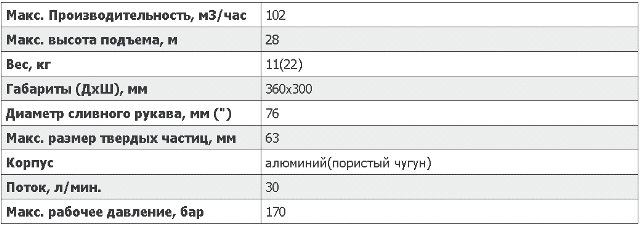 Характеристики легкой погружной помпыS3THydra Tech www.gidrotec.com.ua