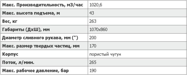 Характеристики погружного насосаS8T