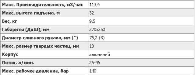 Технические параметры водяной гидравлической помпы SM50: