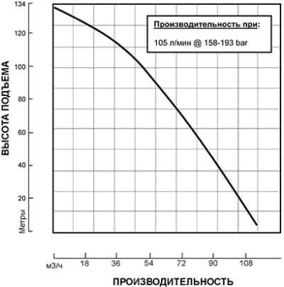 Погружной насос S3CHL (HYDRA-TECH) гидравлический