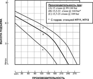 S6P - легкая высокопроизводительная помпа для перекачки воды от ✅ HYDRA-TEСH. Тип помпы - погружная, привод - гидравлический. Идеальное решение для откачки