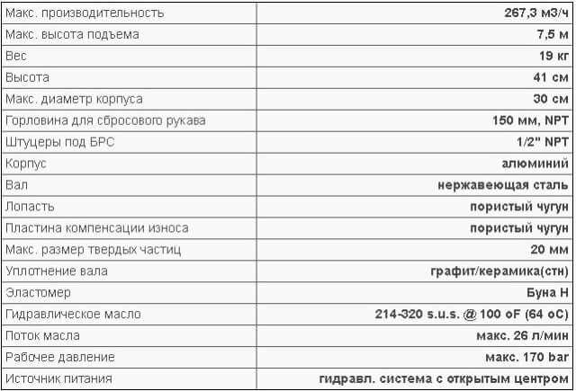 ТЕХНИЧЕСКИЕ ХАРАКТЕРИСТИКИ ПОМПЫ S6P:
