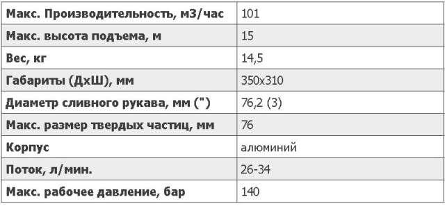 Характеристика погружной помпы СТ 03