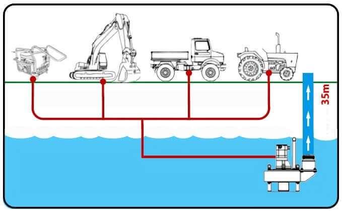 НасосSP35 Doa может быть подключен к небольшим гидравлическим цепям, к системе строительной техники, трактора, грузовика, или стандартным маслостанциям.
