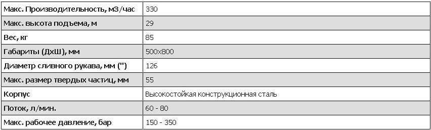 Характеристики погружных насосовSP55