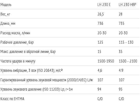 Технические характеристики отбойного молотка Atlas Copco LH230 E: